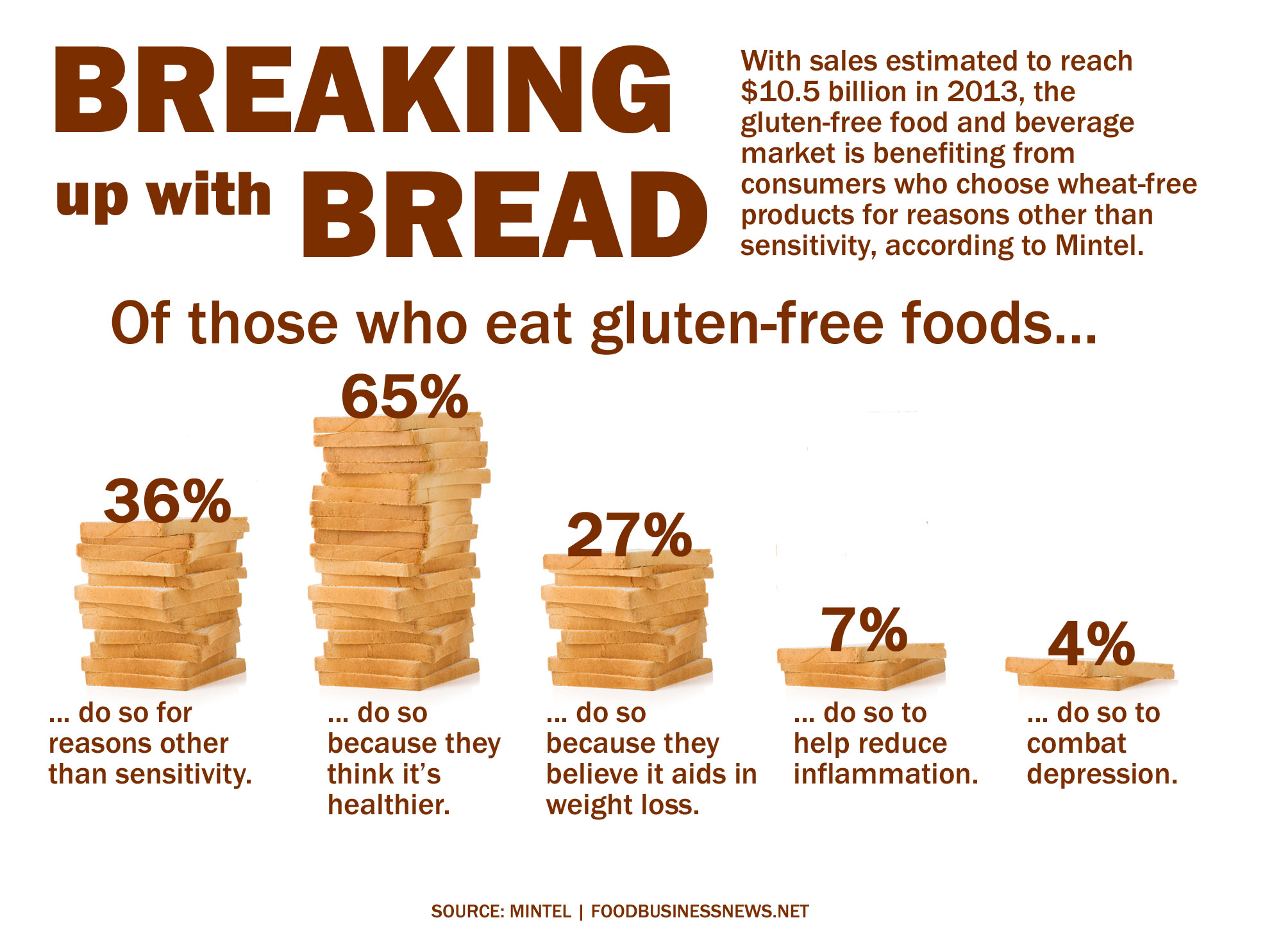 The Truth About Gluten Whatchulove
